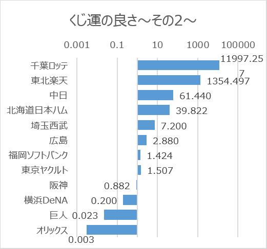 日本プロ野球ドラフト会議での球団別くじ運の良さ(2005年~2020年)その2対数目盛