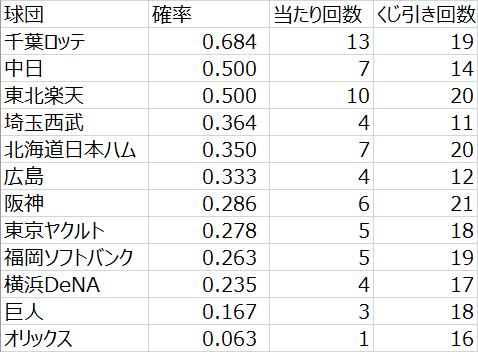 日本プロ野球ドラフト会議での球団別くじ運の良さ(2005年~2020年)その1(データ)