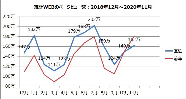 統計WEBのページビュー数のグラフ(2018年12月~2020年11月)