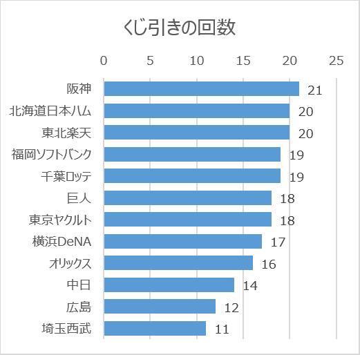 日本プロ野球ドラフト会議の球団別くじ引き回数(2005年~2020年)