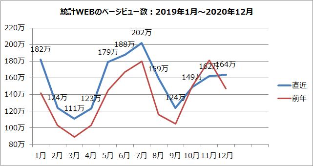統計WEBのページビュー数のグラフ(2019年1月~2020年12月)
