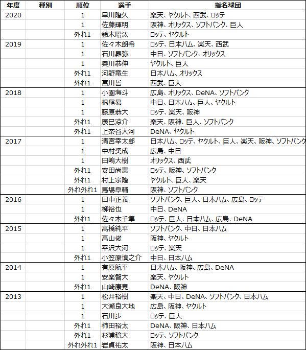 日本プロ野球ドラフト会議2005年から2020年までのくじ引きデータ-1