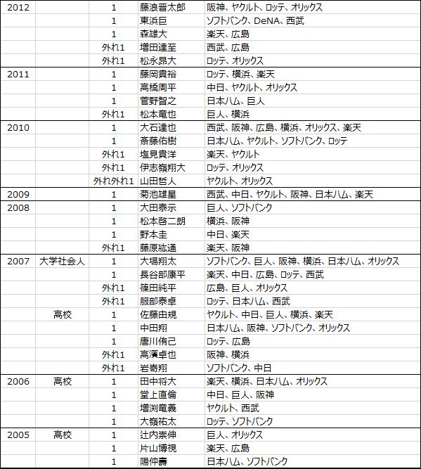 日本プロ野球ドラフト会議2005年から2020年までのくじ引きデータ-2