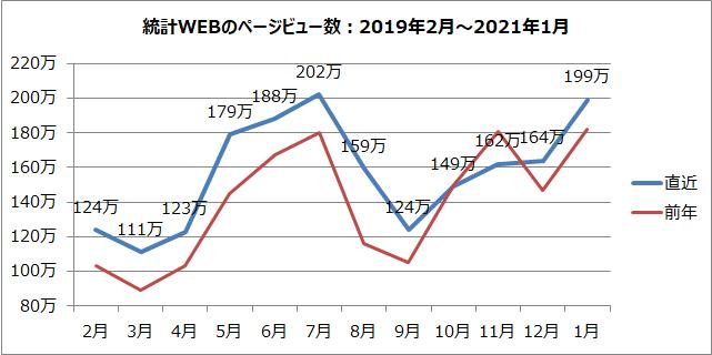 統計WEBのページビュー数のグラフ(2019年2月~2021年1月)