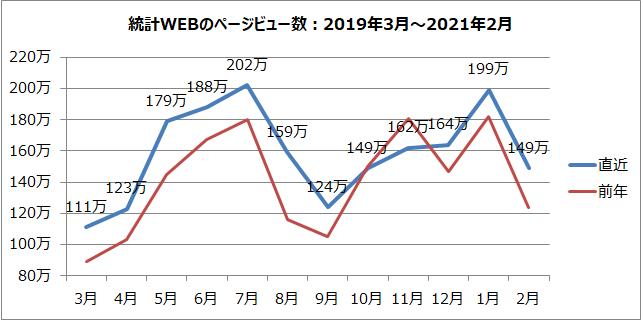 統計WEBのページビュー数のグラフ(2019年3月~2021年2月)
