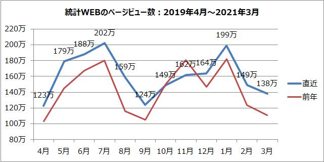 統計WEBのページビュー数のグラフ(2019年4月~2021年3月)