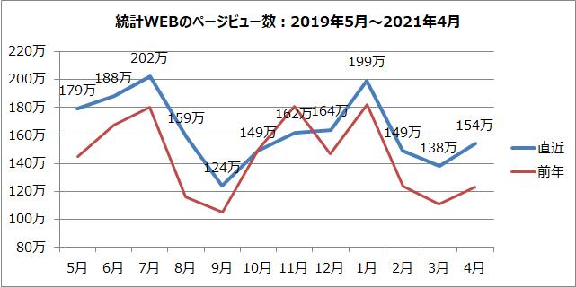 統計WEBのページビュー数のグラフ(2019年5月~2021年4月)