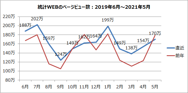 統計WEBのページビュー数のグラフ(2019年6月~2021年5月)