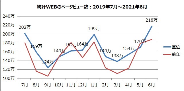 統計WEBのページビュー数のグラフ(2019年7月~2021年6月)