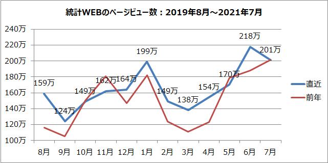 統計WEBのページビュー数のグラフ(2019年8月~2021年7月)