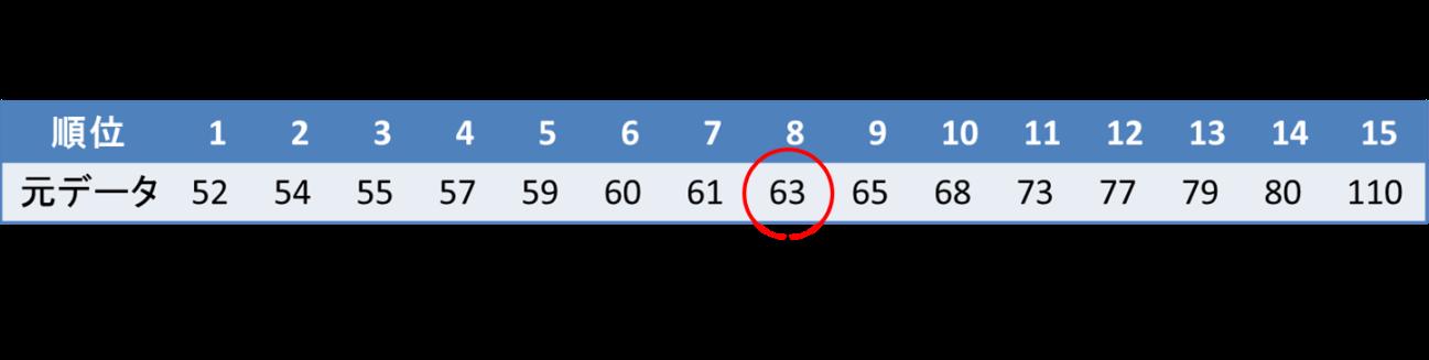 4-4. 箱ひげ図の書き方(データ数が奇数の場合) | 統計学の時間 | 統計WEB