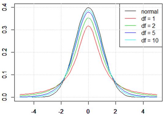 20-1. 標本とt分布   統計学の時間   統計WEB