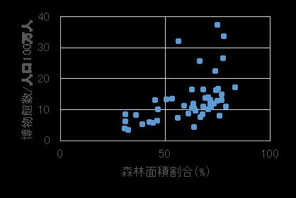 26-3. 相関係数 | 統計学の時間 | 統計WEB