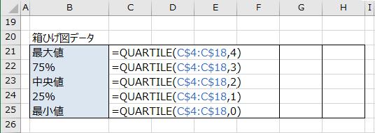 箱ひげ図データを求める数式の入力