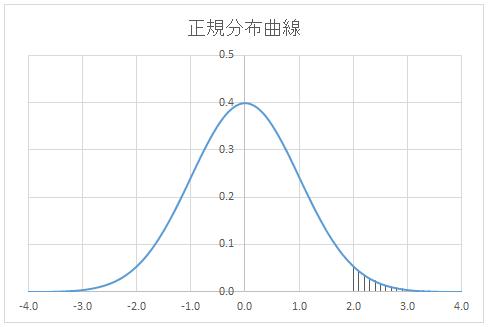 正規分布曲線のグラフ