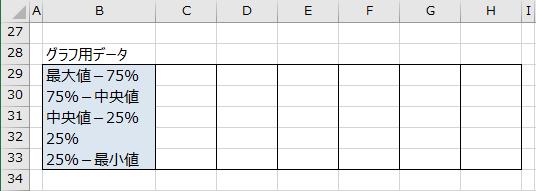 グラフ用データの表の作成