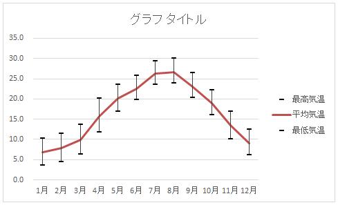 最低気温のグラフの消去