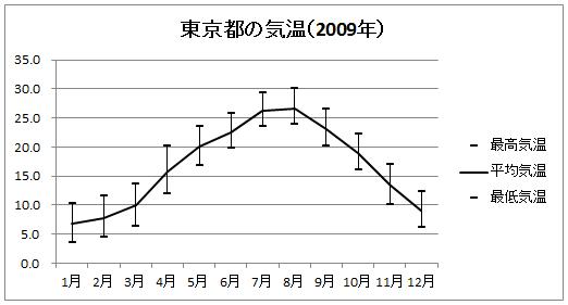 東京都の気温(2009)