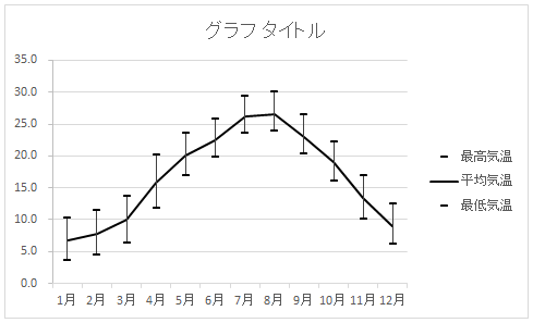 グラフに目盛りが付いた状態