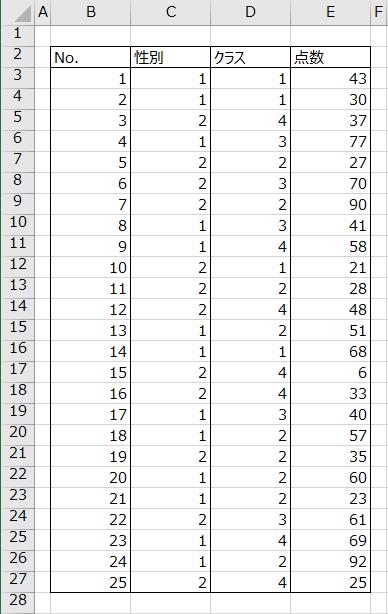 性別・クラス・点数のデータ