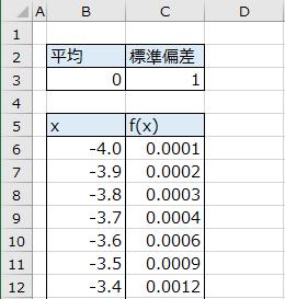 正規分布曲線のデータ