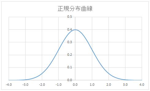 カイ二乗分布曲線のグラフ
