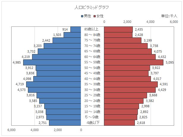人口ピラミッドグラフ