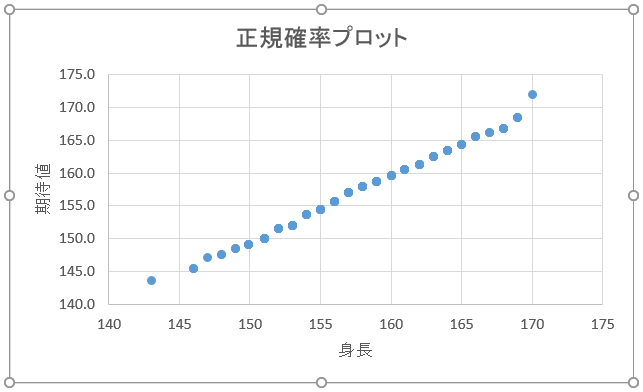 書式設定後のグラフ