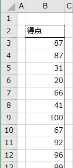 統計学試験の得点