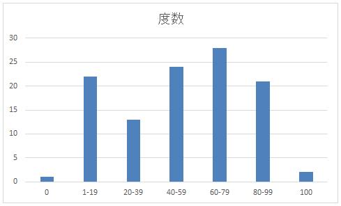 作成された棒グラフ