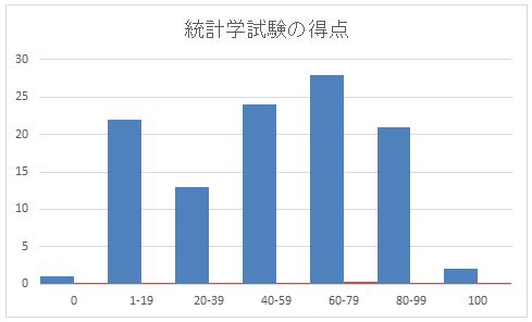ヒストグラムと累積相対度数
