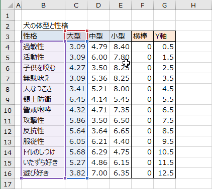 Yの値の範囲の変更