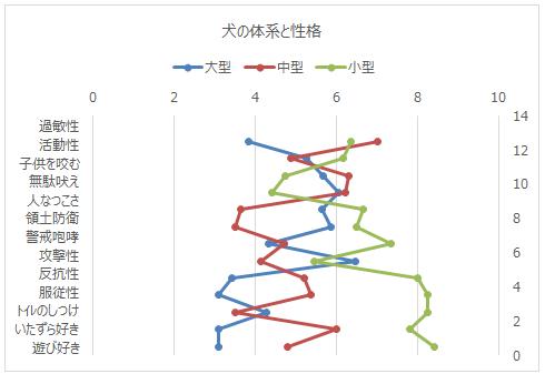 項目軸書式設定後のグラフ