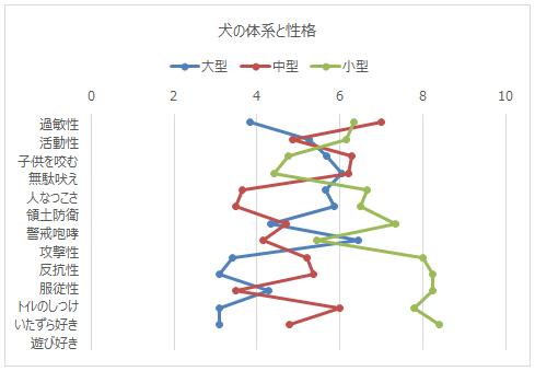 第2軸書式設定後のグラフ