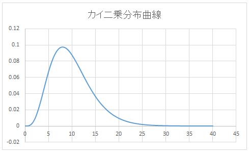 グラフ(書式設定前)