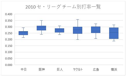 Excel 2016の統計グラフを用いて作成した箱ひげ図