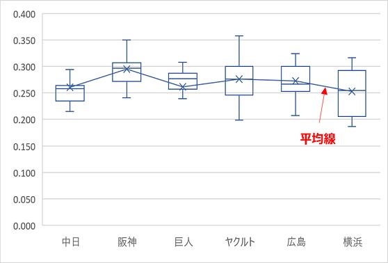 平均線の表示