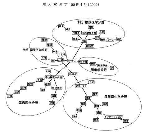 http://software.ssri.co.jp/fuji/img/jirei_summ07.png